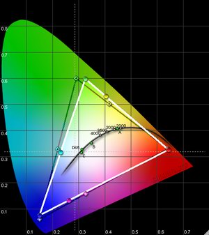 the diagram above shows the colour range of the projector (white triangle)  compared to our pal norm (dark triangle): very good alignment of the  primary